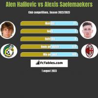 Alen Halilovic vs Alexis Saelemaekers h2h player stats