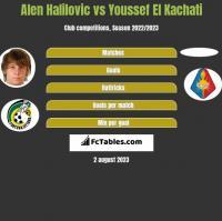 Alen Halilovic vs Youssef El Kachati h2h player stats