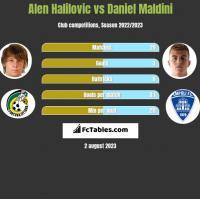 Alen Halilovic vs Daniel Maldini h2h player stats