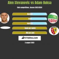 Alen Stevanovic vs Adam Buksa h2h player stats