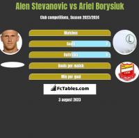 Alen Stevanović vs Ariel Borysiuk h2h player stats
