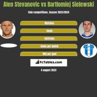 Alen Stevanovic vs Bartlomiej Sielewski h2h player stats