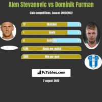 Alen Stevanovic vs Dominik Furman h2h player stats