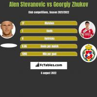 Alen Stevanovic vs Georgiy Zhukov h2h player stats