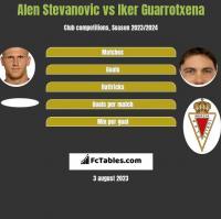 Alen Stevanovic vs Iker Guarrotxena h2h player stats