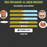 Alen Stevanović vs Jakub Wójcicki h2h player stats