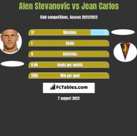 Alen Stevanovic vs Jean Carlos h2h player stats