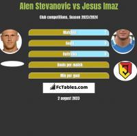 Alen Stevanović vs Jesus Imaz h2h player stats