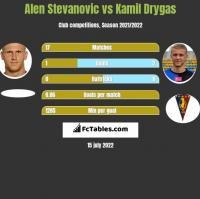 Alen Stevanovic vs Kamil Drygas h2h player stats