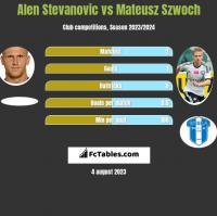 Alen Stevanovic vs Mateusz Szwoch h2h player stats