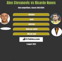 Alen Stevanovic vs Ricardo Nunes h2h player stats