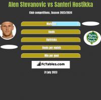 Alen Stevanovic vs Santeri Hostikka h2h player stats