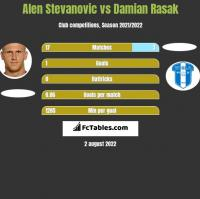 Alen Stevanovic vs Damian Rasak h2h player stats
