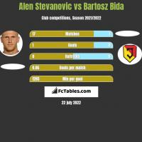 Alen Stevanović vs Bartosz Bida h2h player stats