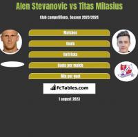 Alen Stevanovic vs Titas Milasius h2h player stats