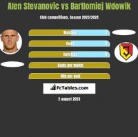 Alen Stevanović vs Bartlomiej Wdowik h2h player stats
