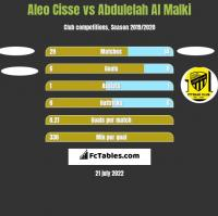Aleo Cisse vs Abdulelah Al Malki h2h player stats