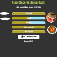 Aleo Cisse vs Anice Badri h2h player stats