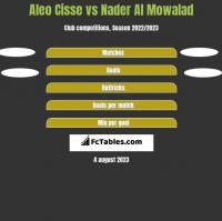 Aleo Cisse vs Nader Al Mowalad h2h player stats