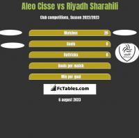Aleo Cisse vs Riyadh Sharahili h2h player stats