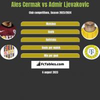 Ales Cermak vs Admir Ljevakovic h2h player stats
