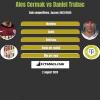 Ales Cermak vs Daniel Trubac h2h player stats