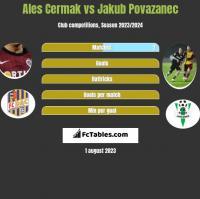 Ales Cermak vs Jakub Povazanec h2h player stats