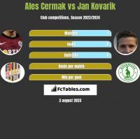 Ales Cermak vs Jan Kovarik h2h player stats
