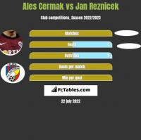 Ales Cermak vs Jan Reznicek h2h player stats