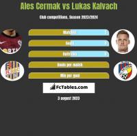Ales Cermak vs Lukas Kalvach h2h player stats