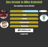 Ales Cermak vs Milos Kratochvil h2h player stats