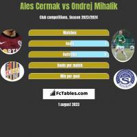 Ales Cermak vs Ondrej Mihalik h2h player stats