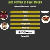 Ales Cermak vs Pavel Moulis h2h player stats