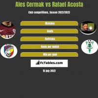 Ales Cermak vs Rafael Acosta h2h player stats