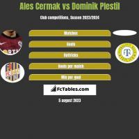Ales Cermak vs Dominik Plestil h2h player stats