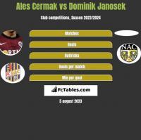 Ales Cermak vs Dominik Janosek h2h player stats