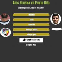 Ales Hruska vs Florin Nita h2h player stats