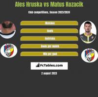 Ales Hruska vs Matus Kozacik h2h player stats