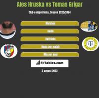 Ales Hruska vs Tomas Grigar h2h player stats