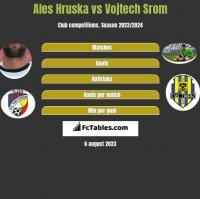 Ales Hruska vs Vojtech Srom h2h player stats