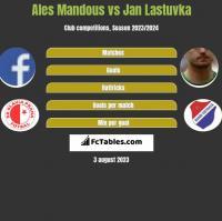 Ales Mandous vs Jan Lastuvka h2h player stats