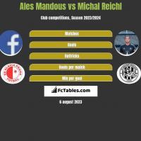 Ales Mandous vs Michal Reichl h2h player stats