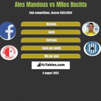 Ales Mandous vs Milos Buchta h2h player stats