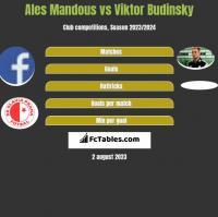 Ales Mandous vs Viktor Budinsky h2h player stats