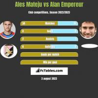 Ales Mateju vs Alan Empereur h2h player stats