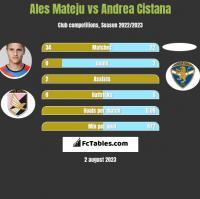 Ales Mateju vs Andrea Cistana h2h player stats