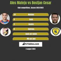 Ales Mateju vs Bostjan Cesar h2h player stats