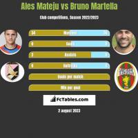 Ales Mateju vs Bruno Martella h2h player stats