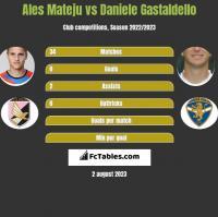 Ales Mateju vs Daniele Gastaldello h2h player stats