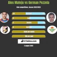 Ales Mateju vs German Pezzela h2h player stats